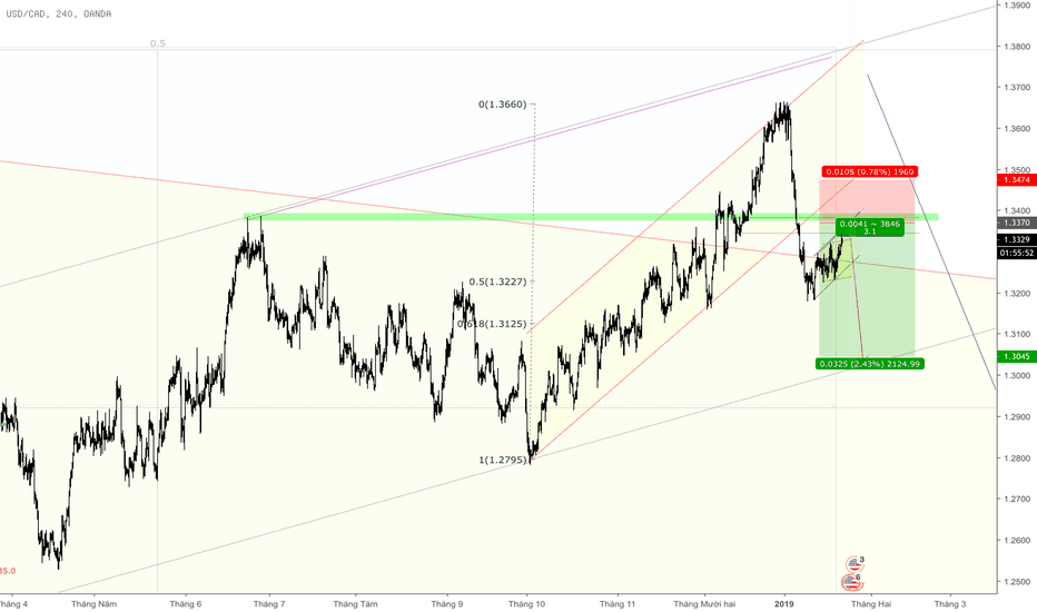 USDCAD: USDCAD #Bán wave C/3
