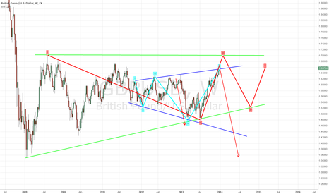 GBPUSD: GBPUSD larger rising triangle