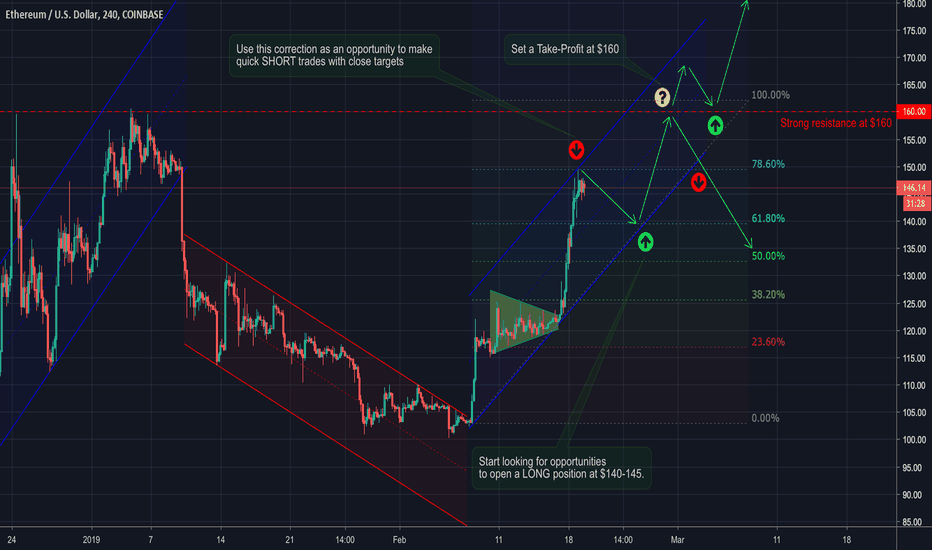 ETHUSD: ETH/USD: Advanced Analysis PLUS Trading Strategy & Signals
