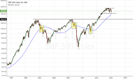 SP1!: Key Support Levels on S&P 500 - Longer Term