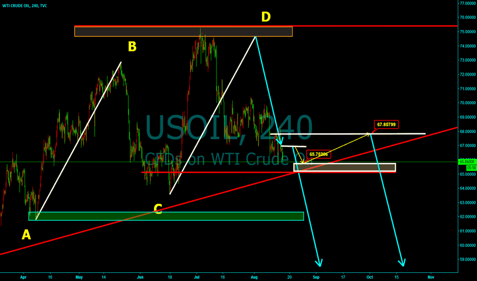 USOIL: Encountered great resistance