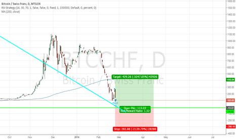 BTCCHF: btc/chf buy opportunity