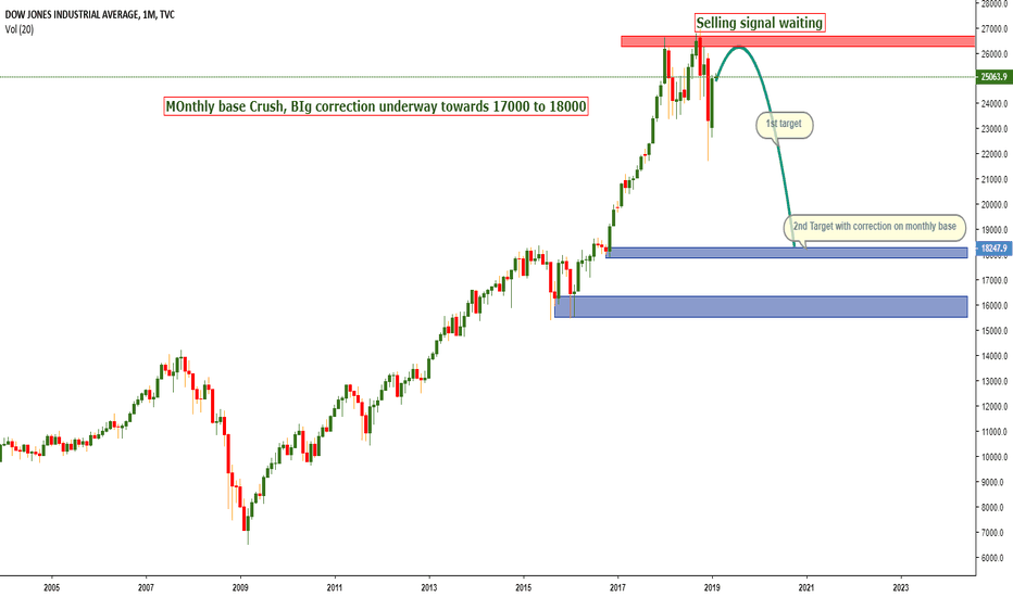 DJI: Looking Strong Bearish Coming Months's WITH CORRECTION