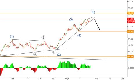 DXY: Posible movimiento bajista en el dólar.