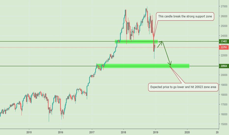 US30: Dow Jones - Break Strong Support!
