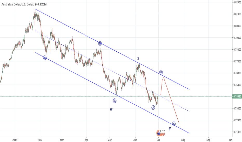 AUDUSD: AUDUSD- Expected wave Counts