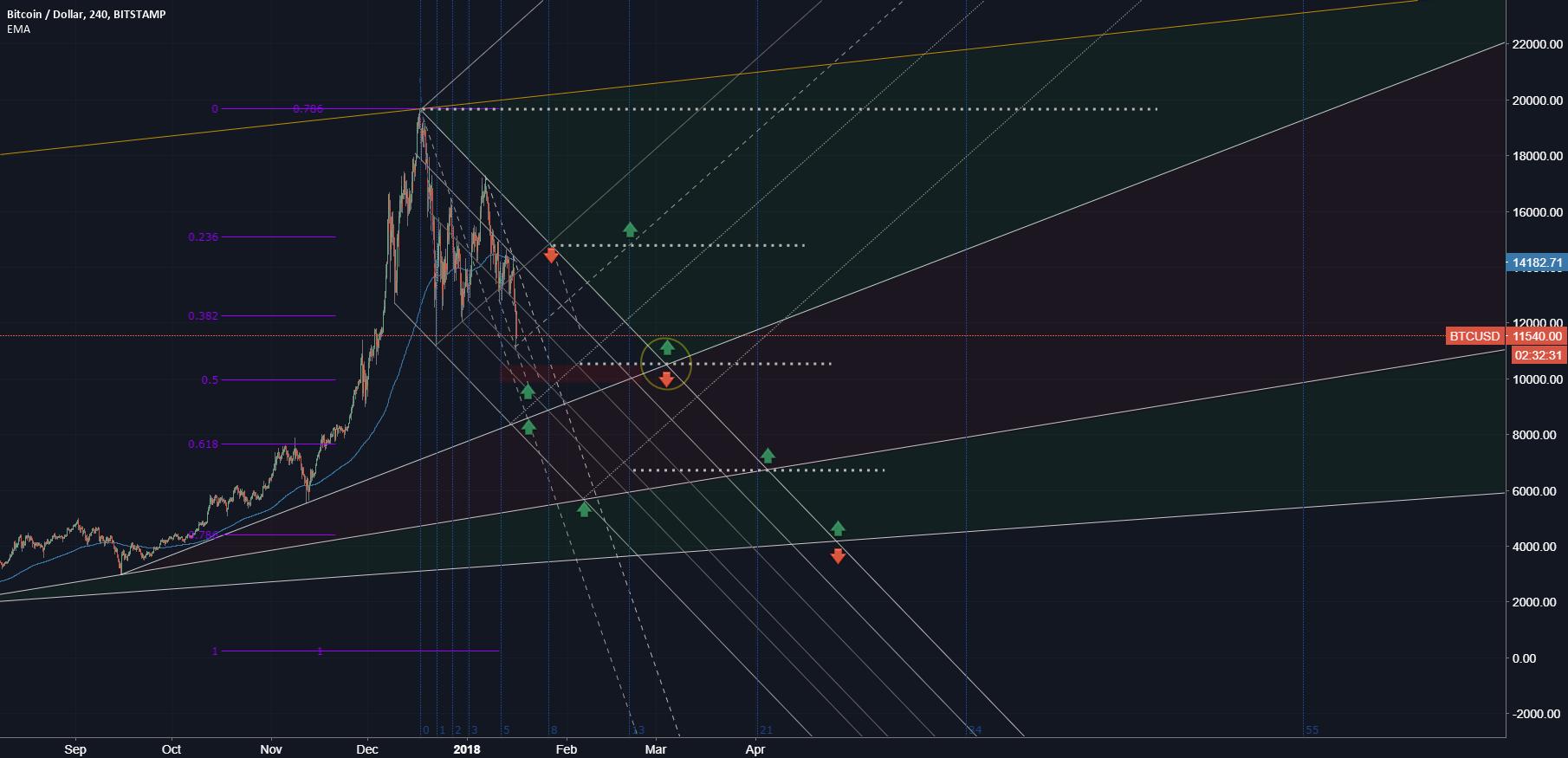 Bitcoin / US Dollar (UPDATED)