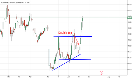 AMD: AMD Double top