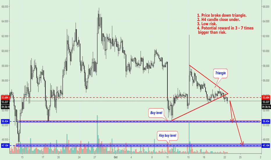 LTCUSD: LTC/USD Trading Plan