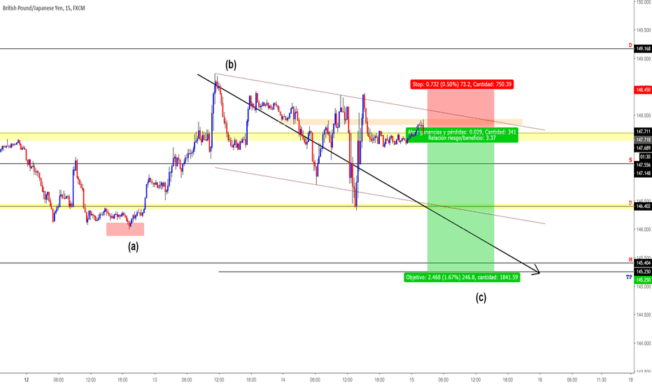 GBPJPY: GBPJPY ANALISIS  #FOREX