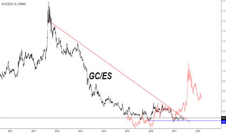GC1!/ES1!: GC/ES ratio