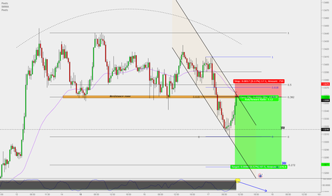 EURAUD: EUR/AUD : Quick short & High R/R