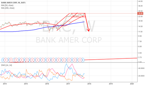 BAC: Bank Of America Short ALLARM !!