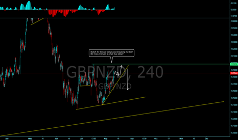 GBPNZD: GBPNZD almost ready for the next move down?