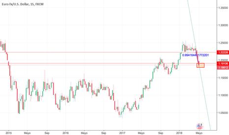 EURUSD: EUR/USD tendencia bajista en posible zona de quiebre