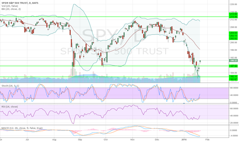 SPY: $SPY A Beautiful Bullish Chart!