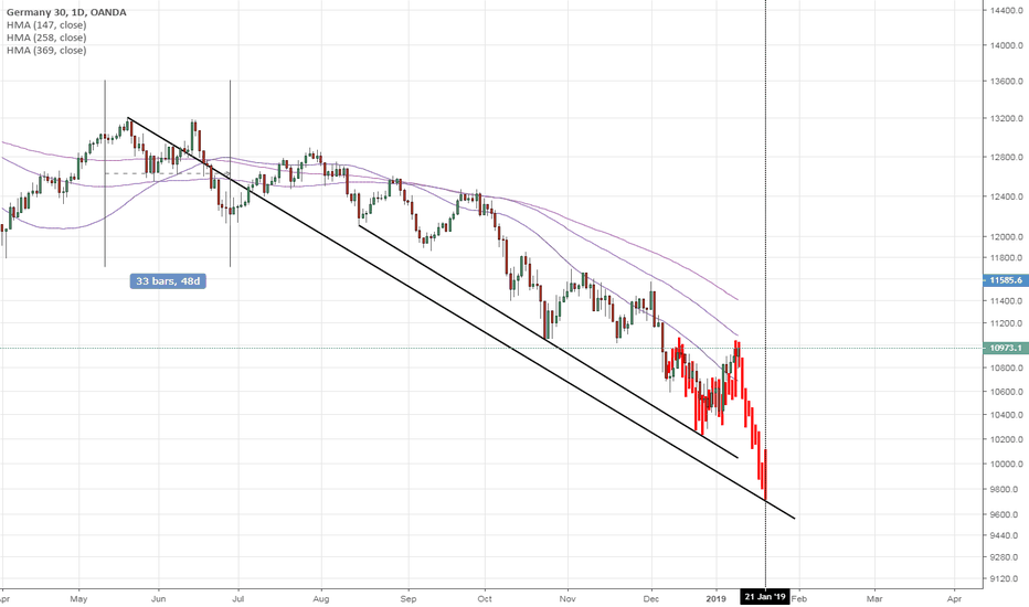DE30EUR: DAX30: Daily - Fractal - Moving towards the low-point 2019-01-21
