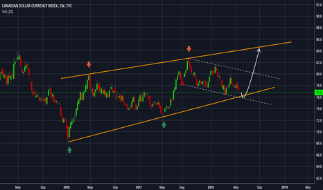 CXY: Canadian dollar index - Reinforcement expected