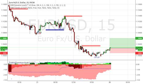 EURUSD: Up Up Uppp