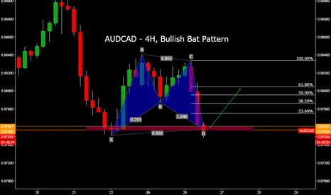 AUDCAD: AUDCAD - 4H, Bullish Bat Pattern