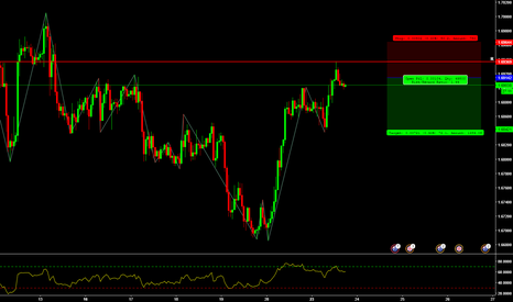 GBPAUD: GBP/AUD Short Trade Opportunity
