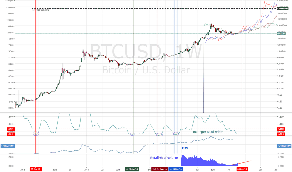 BTCUSD: Projecting From Stability Continued: Desert Crossing