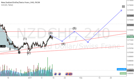 NZDCHF: NZDCHF bouncing on the way up