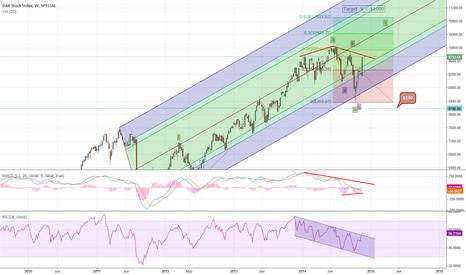 DAX: DAX index week chart