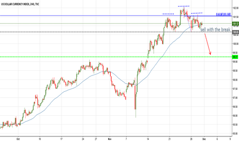 DXY: sell dollar index if breaks 100.65