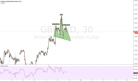 GBPAUD: SHS on GBPAUD