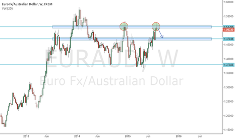 EURAUD: Weekly Double Top EURAUD. Bears ready to step in?
