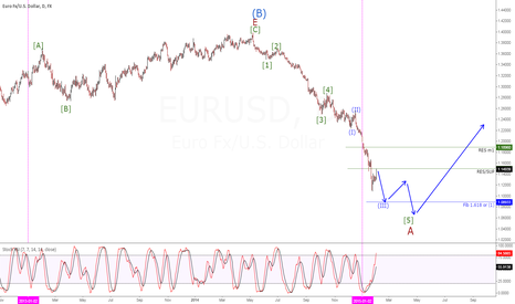 EURUSD: EURUSD ELLIOTWAVE SHORT to end A wave