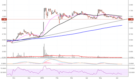 AC8: $AC8 potential short on break of Support