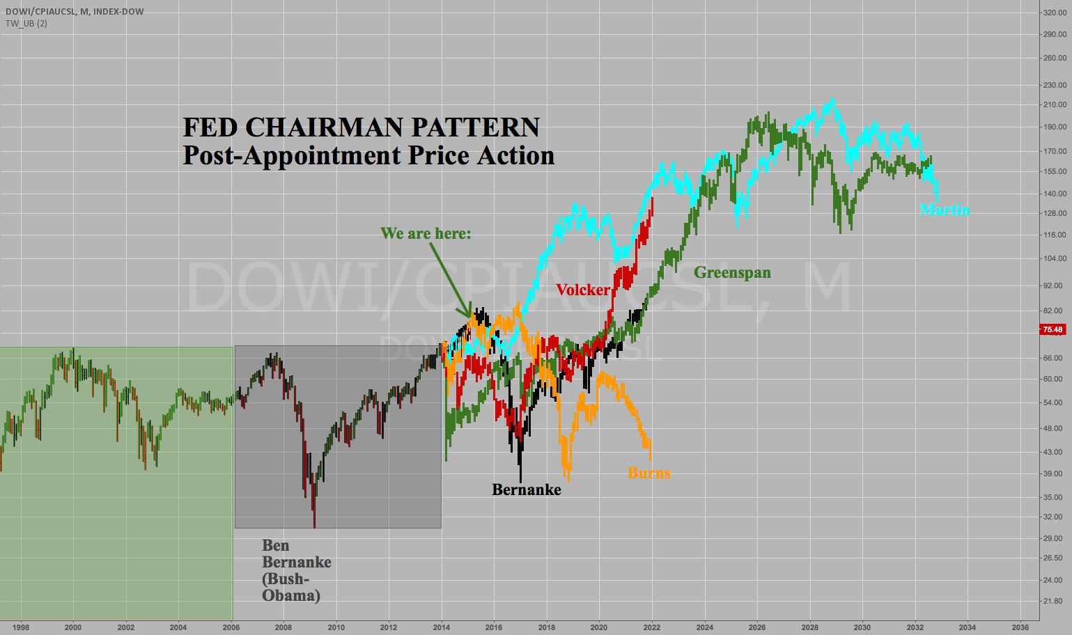 Fed Chairman Stock Market Pattern: 80% chance of...