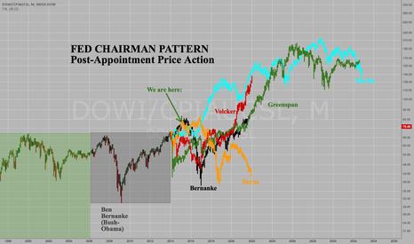 DOWI/CPIAUCSL: Fed Chairman Stock Market Pattern: 80% chance of...