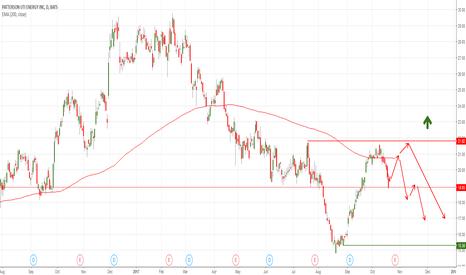 PTEN: PTEN Patterson-UTI Energy, Inc. short - on a downwards slide