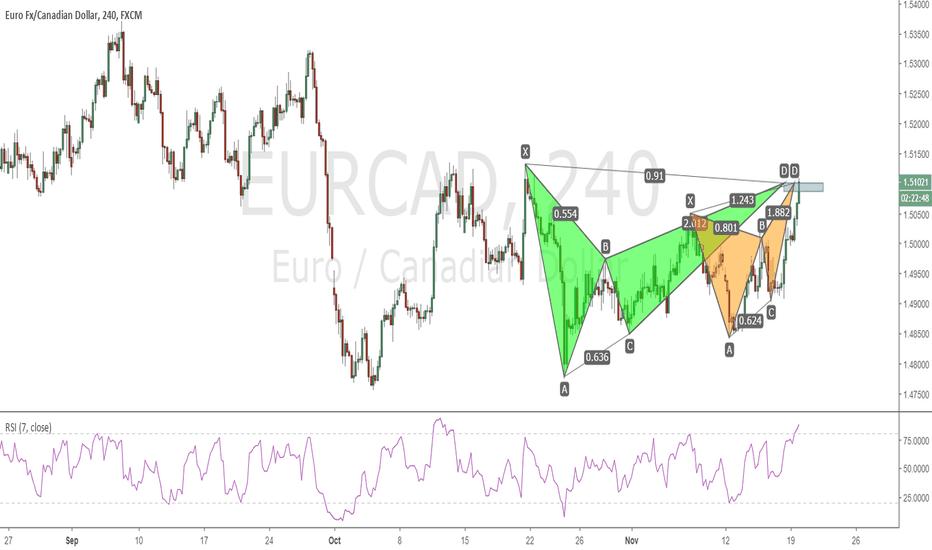 EURCAD: EURCAD H4 - Double Pattern happening now