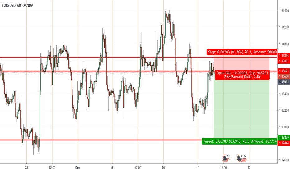 EURUSD: Short EU after hitting -OB