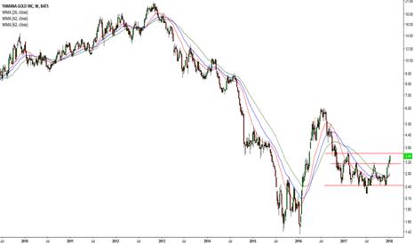 AUY: Bullish Gold Futures = Mining Companies (#6 AUY)