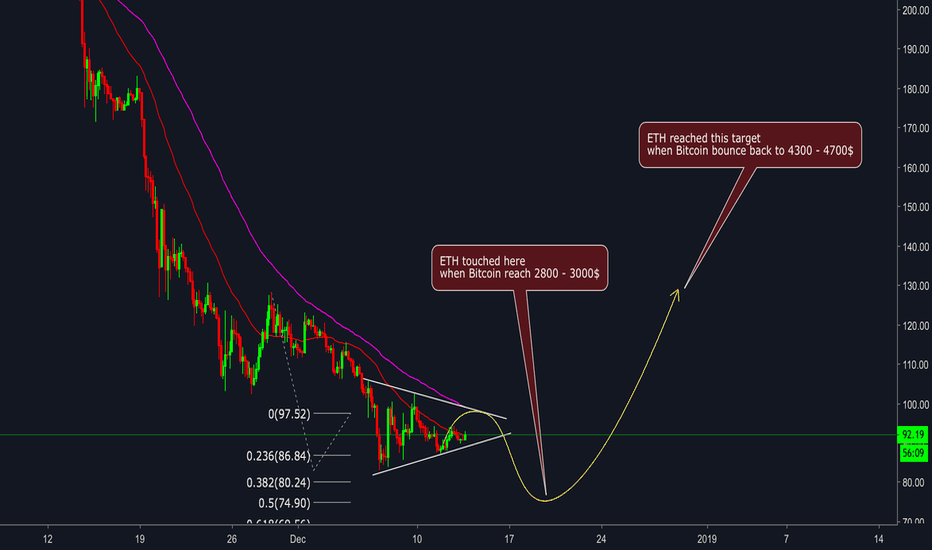 ETHUSD: Ethereum ( ETH/USD ) - Middle term vision and strategy