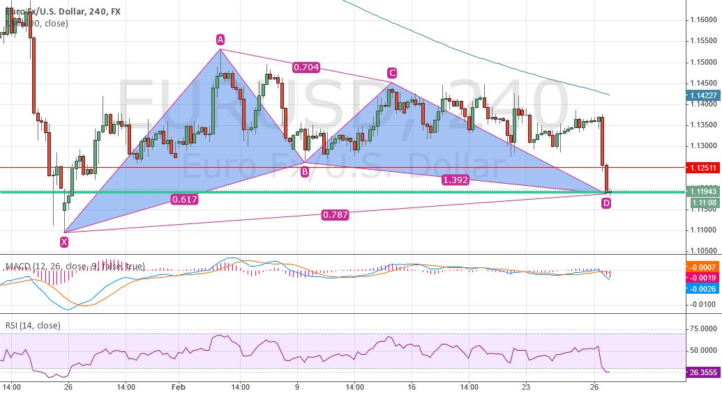 End of EUR/USD downtrend ?