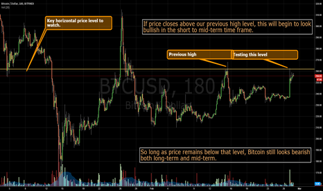 BTCUSD: Bitcoin after Settlements Pump - Testing Key Level