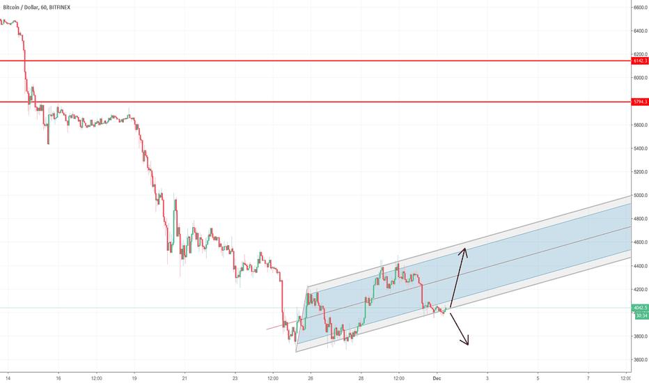 BTCUSD: BTCUSD Trading in a Narrow Channel | Potential Bullish Reversal