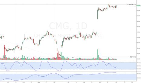 CMG: CMG