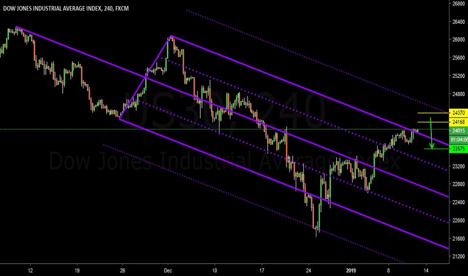 US30: Dow Jones  11 Jan 2019