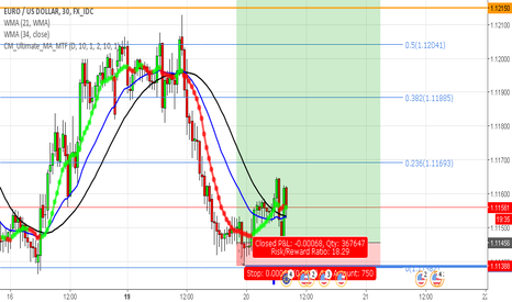 EURUSD: Short term buy