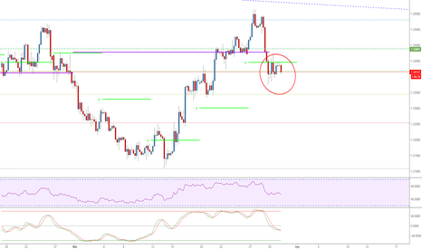 GBPUSD: A repeated Price Action Pattern (this time a reversal)