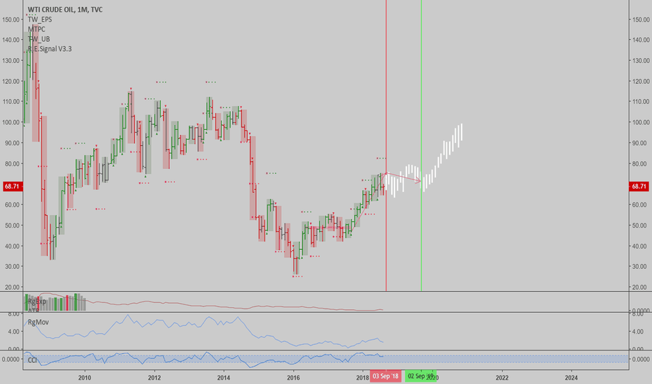 USOIL: USOIL: Correction in a monthly trend