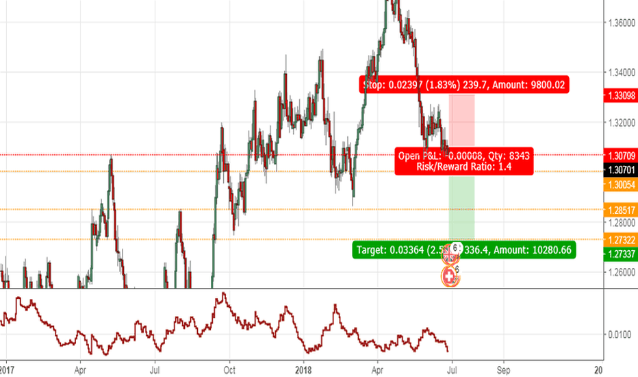 GBPCHF: SHORTING BRITISH POUND /swiss