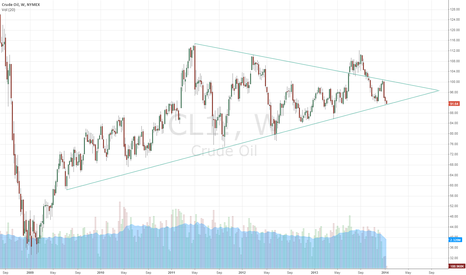 CL1!: Looking for opinions on symmetric triangle